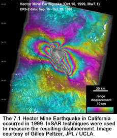 Earthquakes and SAR